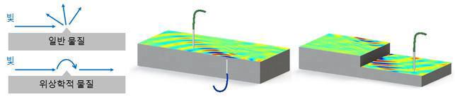 위상학적 물질 연구관련 사진