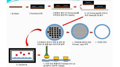 <10·끝>반도체 EMI 차폐용 테이프 개발 '모두테크'