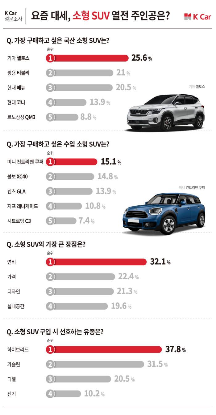 K Car(케이카) 소형 SUV 설문조사 그래픽.