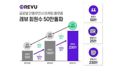 인플루언서 마케팅 플랫폼 레뷰, 누적 회원수 50만명 돌파