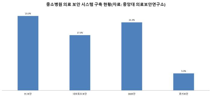중소병원 의료보안 시스템 구축 현황(2017년 기준)