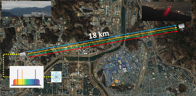 연구팀은 펨토초 레이저 광빗을 기반으로 대류권 내 18km 거리에서 광주파수 전송 검증에도 성공했다.