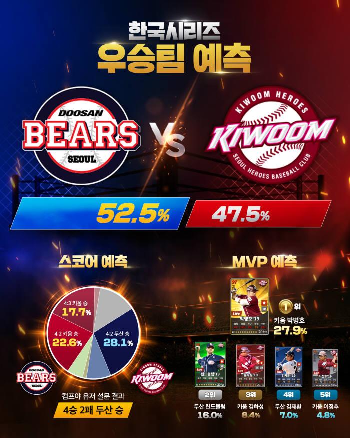 '컴프야2019'가 예측한 한국시리즈 우승팀은 '두산 베어스'