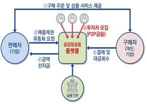 P2P플랫폼 기반 공급망 금융 서비스 제공하는 방식.