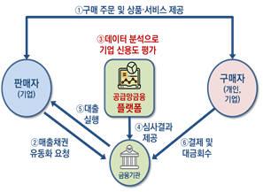 빅데이터 기술 기반 공급망 금융 서비스 방식