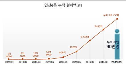 인천 e음 누적결제액(자료-업계 취합)