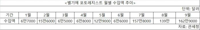 벨기에 포토레지스트 월별 수입액 추이. <자료=관세청>