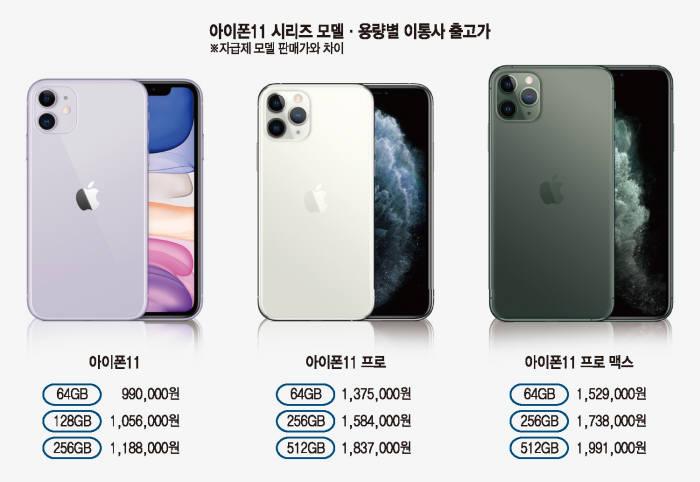 [이슈분석]국내 출시 앞둔 아이폰11 시리즈 시장 전망은