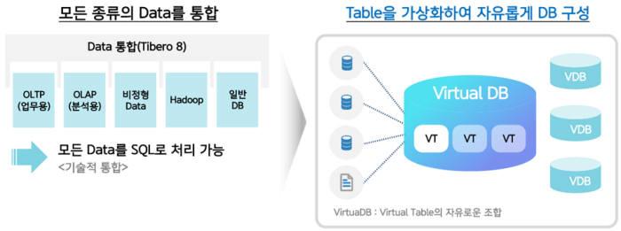 티맥스데이터 클라우드 DBMS 티베로 8 개념도. 티맥스 제공