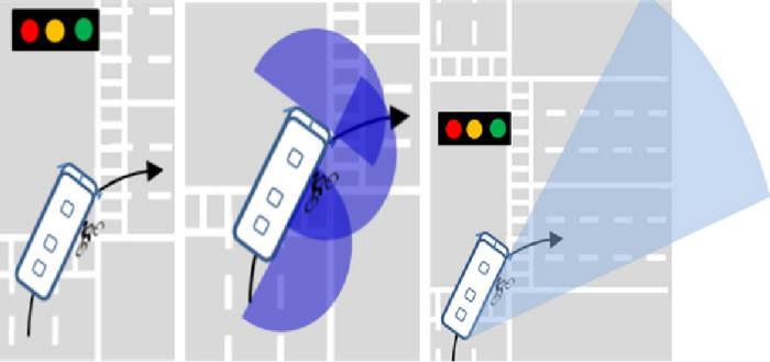 일반 버스의 경우 우회전 중에 측방에 근접한 자전거를 접촉하고, 쓰러진 사람을 뒷바퀴로 지나가는 사고가 발생(좌)할 수 있으나, SSVM을 활용한 근거리 물체인식(중)이나 측후방에 장착된 전측방 카메라(우)를 활용하여 이러한 사고를 방지할 수 있다.