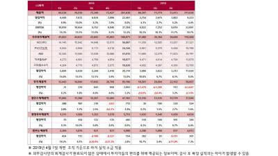 LG화학, 3분기 영업익 3803억…전년 비 36.9% 감소