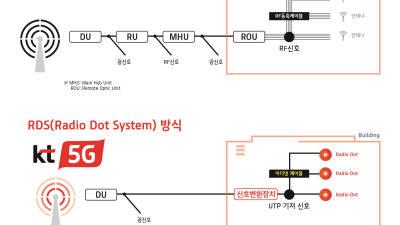 KT, 5G 스몰셀 상용화···인빌딩 커버리지 확대