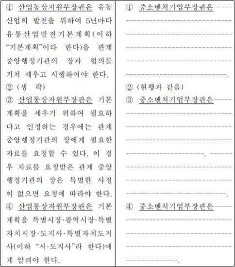 유통산업발전법 개정안 제5조 신·구조문