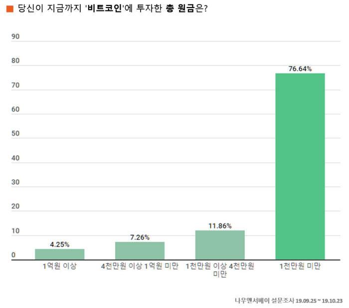 엘림넷 나우앤서베이, '당신에게 비트코인은 무엇?' 설문조사 발표…비트코인 결재 약 25%는 비거래 목적