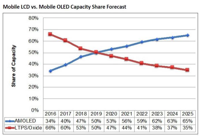 표. 모바일 LCD와 모바일 OLED 생산능력 점유율 전망 (자료: DSCC)