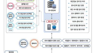 이노티움, 문서중앙화 기반 통합문서보안 플랫폼 출시…IT 관리자 생산성·문서보안 등 2가지 고충 해소
