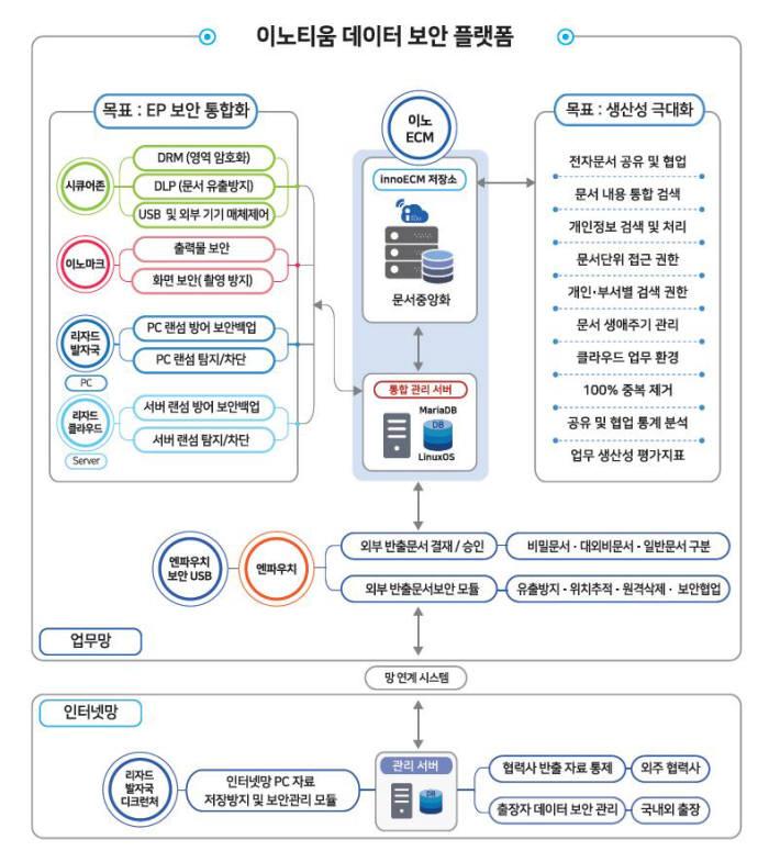 이노티움의 지능형 통합문서 보안 플랫폼 아키텍처