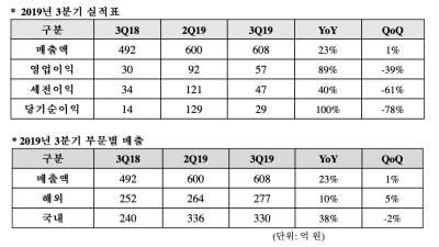 네오위즈, 2019년 3분기 매출 608억 원, 전년 동기 대비 23% 성장