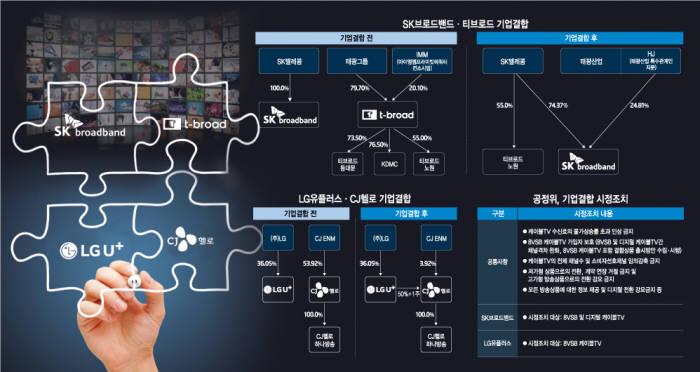 [이슈분석]공정위 '통큰 결단'···유료방송 구조개편 큰산 넘었다