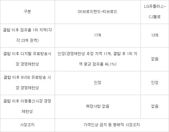 공정위 'SK브로드밴드-티브로드 합병· LG유플러스-CJ헬로 인수' 조건부 승인