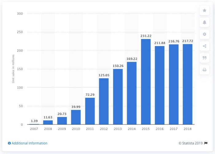 아이폰 판매량 추이(단위: 백만대, 출처: Statista)