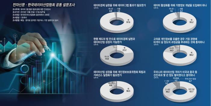 """[이슈분석]기업 73.8% """"현행 법·제도로 데이터 경제 실현 어려워"""""""
