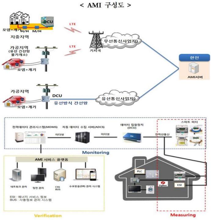 지능형전력망법 제2조 제2호와 제5호는 지능형전력망이란 전력망에 정보통신기술을 적용한 망으로 정의했다. 단순 전기설비가 아니란 의미다. 지능형전력망 핵심인 지능형원격검침시스템(AMI) 구성도.
