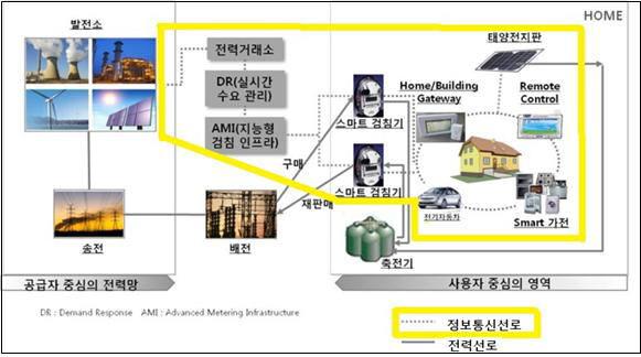 지능형전력망법 제2조 제2호와 제5호는 지능형전력망이란 전력망에 정보통신기술을 적용한 망으로 정의했다. 단순 전기설비가 아니란 의미다. 지능형전력망 구성도.