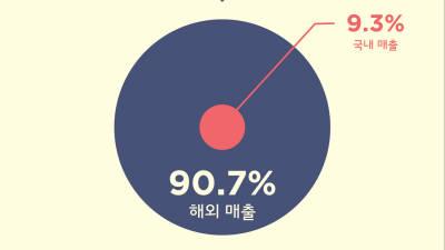 컴투스 '서머너즈 워' 글로벌 누적 매출 2조원 돌파