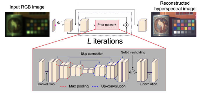 기술에 응용한 AI 알고리즘