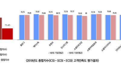 SK텔레콤.신한카드, 인터넷소통.소셜미디어대상 장관상