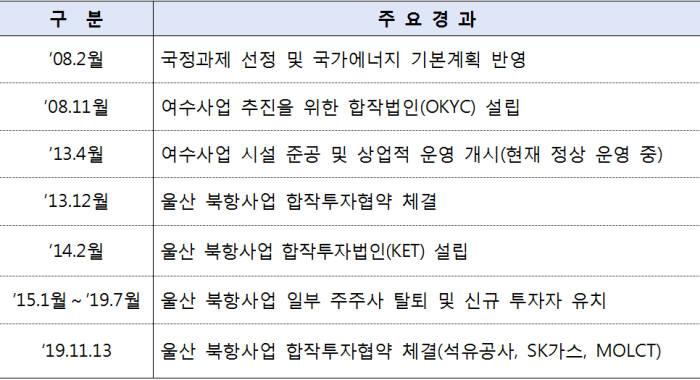 동북아 오일허브 사업 추진 주요경과 / 자료=산업부