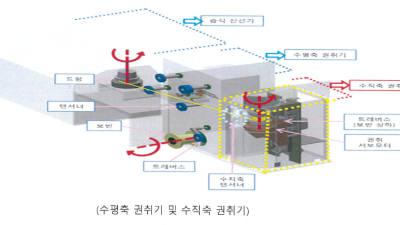 [중소기업 R&D 지원사례]<8>소재·부품·장비