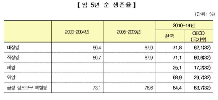 주요 암 5년 순 생존율