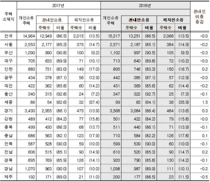 주택 소재지 기준 관내인·외지인 소유 현황/=통계청