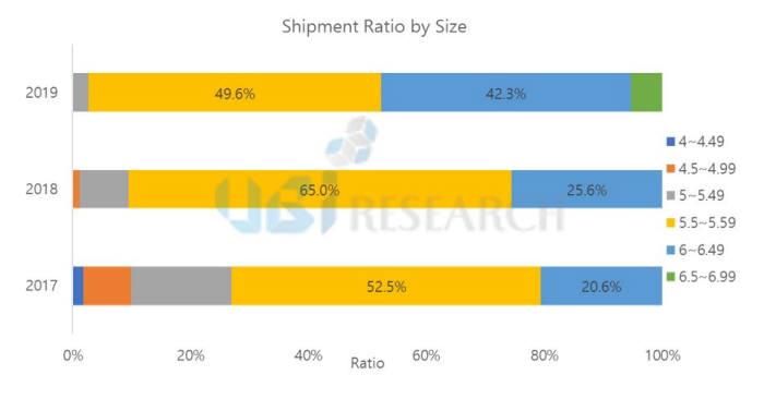 표. OLED 스마트폰 디스플레이 크기별 점유율 (자료: 유비리서치)