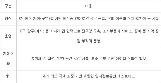 '전액 삭감' 양자통신 예산, 국회서 되살렸다