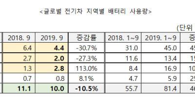 글로벌 전기차 배터리 사용량 2개월 연속 감소
