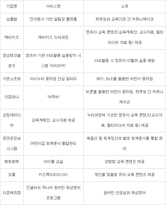 부산 어린이집 클라우드 '붐'…교육·안전 콘텐츠 인기