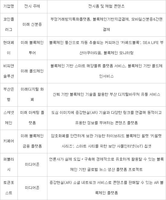 [2019 한·아세안 스마트시티 페어]주목 이 테마관 '블록체인 파빌리온'