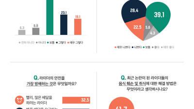 """부릉 라이더 80% 일에 만족…""""사회 인식은 개선돼야"""""""