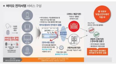 시큐센, 금융결제원과 바이오 전자서명 기술지원·이용기관 연계 제휴 협약