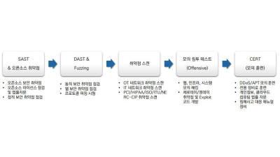 쿤텍, 중소기업 대상 'SW보안 교육·검증 컨설팅 서비스' 제공