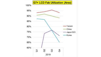 "DSCC ""삼성·LG, 중국산 LCD 패널 수급 늘린다"""