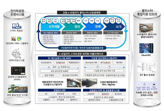 강원 e모빌리티 클러스터형 스마트공장 시스템 구축 개념도