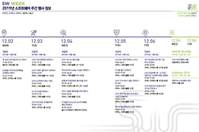 2019년 소프트웨어(SW) 주간 행사정보. 정보통신산업진흥원(NIPA) 제공