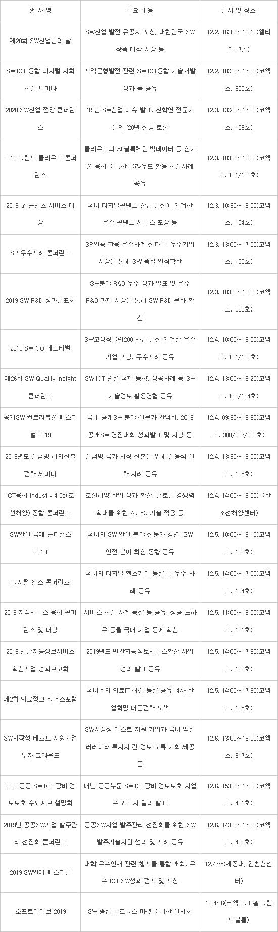 [2019 SW주간]최신기술·트렌드 총망라 22개 세부행사 개최
