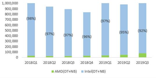 국내 PC용 CPU 점유율. <자료=IDC>