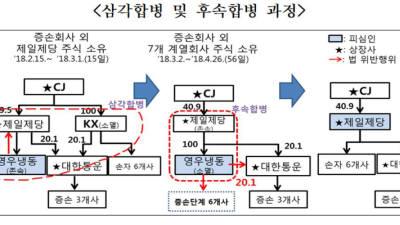 공정위, CJ제일제당 '손자회사 행위제한 위반' 시정명령
