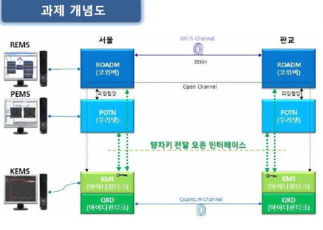 오픈 인터페이스 기반 양자암호통신 개념도